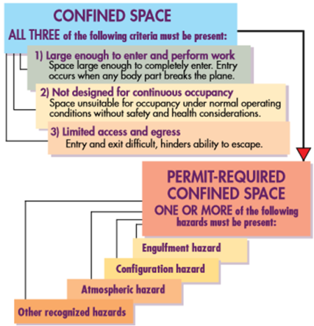 ConfinedSpacesInfo