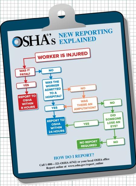 OSHAnewreportinsimplified